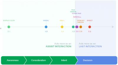 AdWords Optimization Series- Part-2