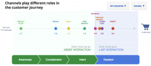 Google AdWords Conversion Path