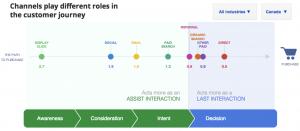 Google AdWords Conversion Path