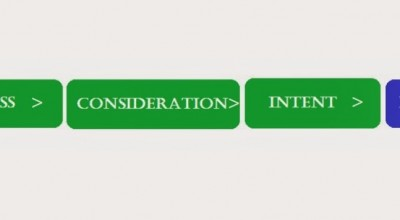 AdWords Optimization Series Part-1